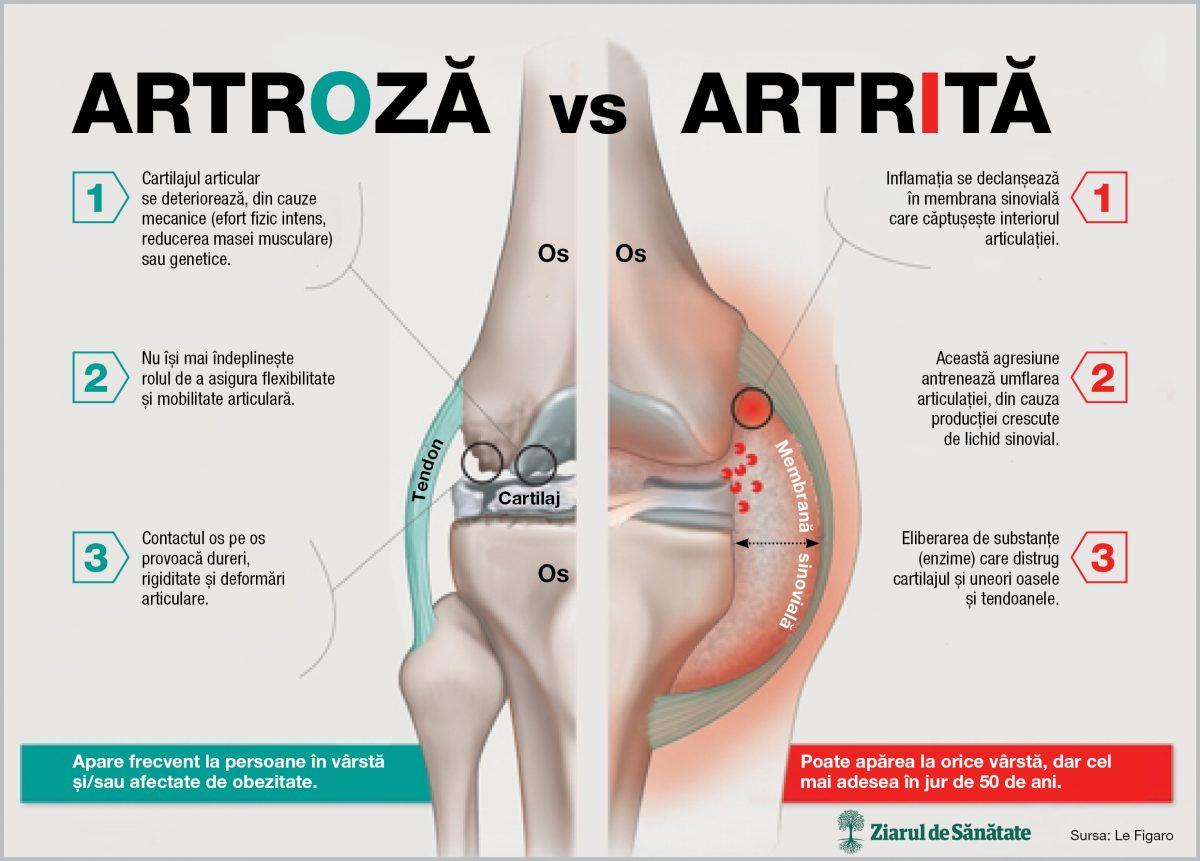 poliartrita articulației genunchiului