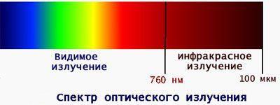 Terapia cu infrarosu (termoterapie)