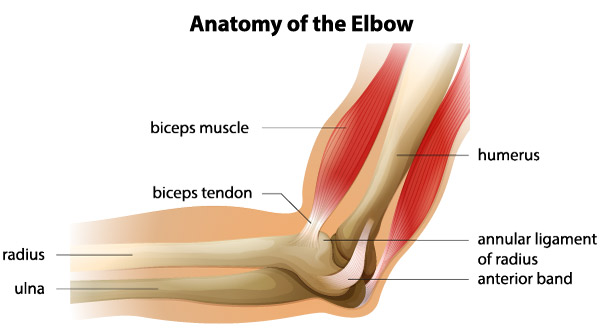Pentru a elimina edemul după luxația articulației cotului